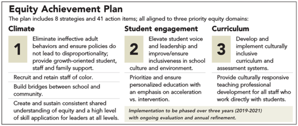 Equity achievement plan graphic