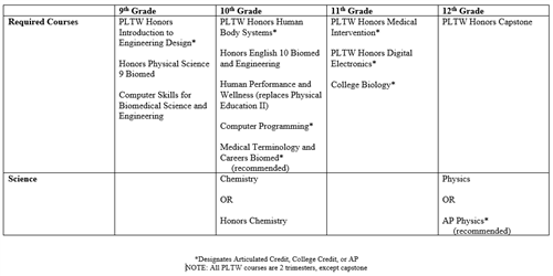 Biomedical Engineering Program Sequence