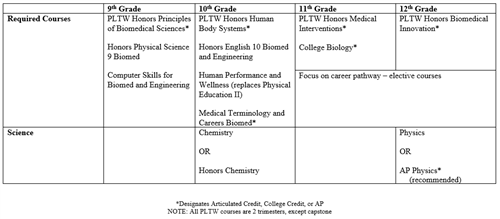 Biomedical Sciences Program Sequence